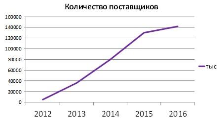Динамика количества поставщиков на ЭТП Федерация