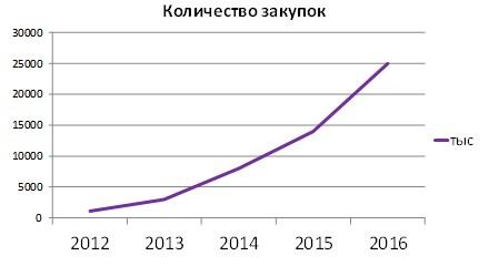 Динамика количества закупок на ЭТП Федерация